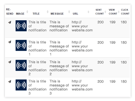 Push Notification analytics