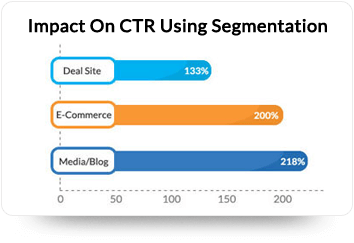 Segmentation Increases Click Rates By 2X
